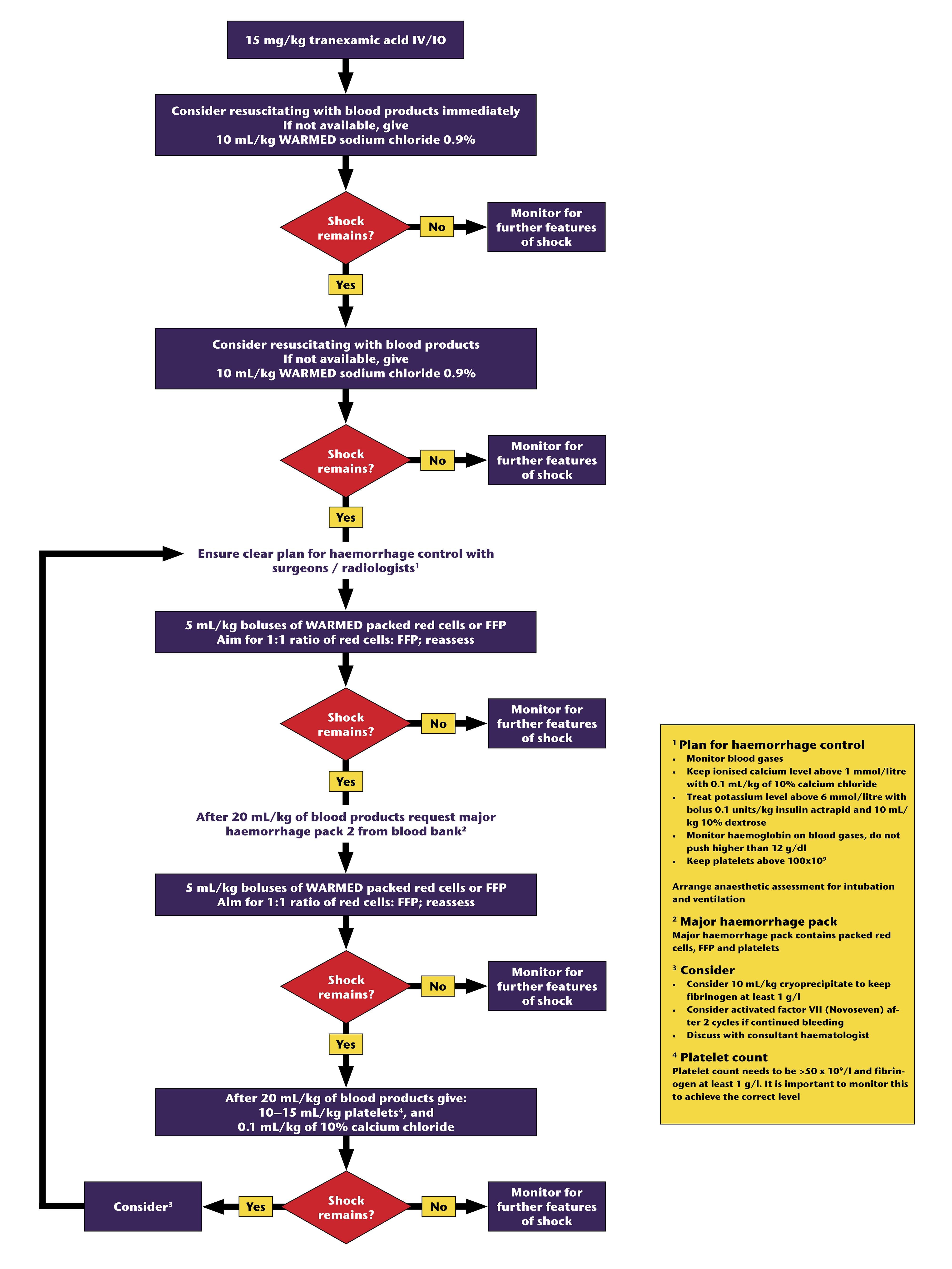 Blood and fluid therapy in severe uncontrolled haemorrhage after trauma algorithm