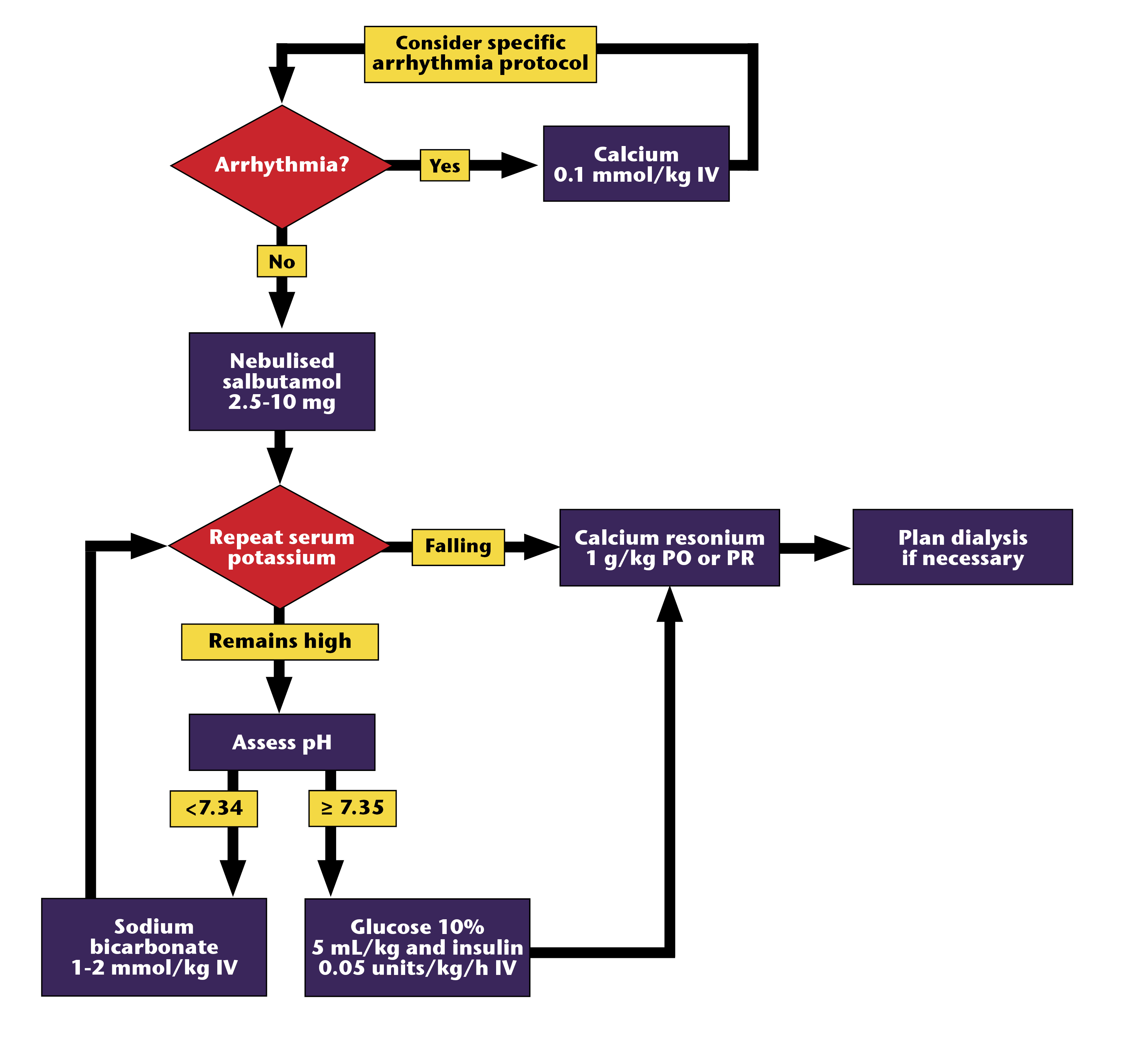 Management of hyperkalaemia algorithm